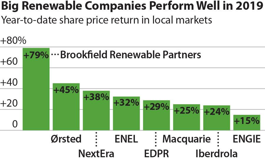 Renewable Companies YTD