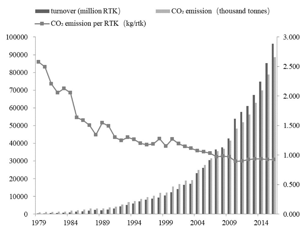 """While the CO2 emissions per revenue tonne-kilometers (RTK, referring to a tonne of """"revenue load"""" of passengers or freight being carried one kilometre) has decreased over time with efficiency gains, overall aviation turnover and emissions have increased dramatically in China over the past few decades. Source: Yu, J. et al. (2020)."""