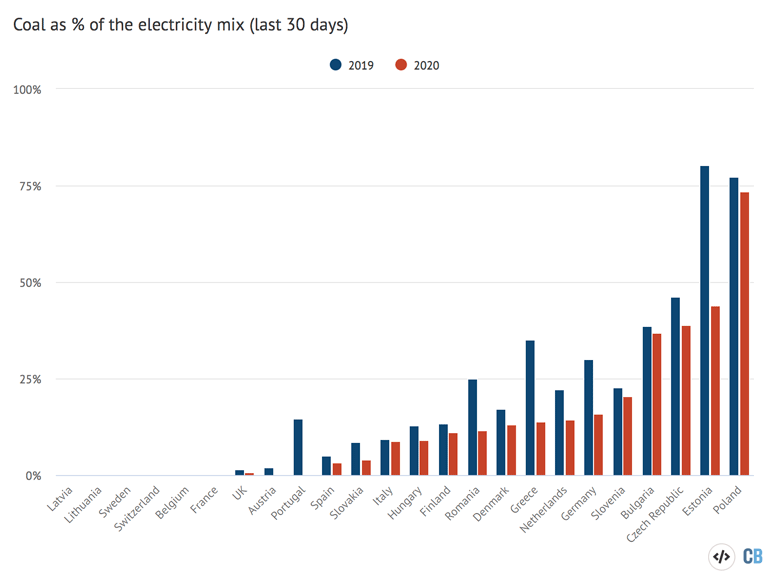 Coal as a percentage of the electricity mix (last 30 days)