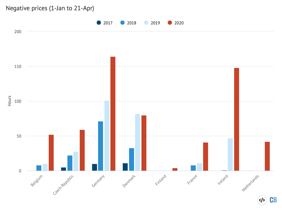 Negative prices (1 January - 21 April)