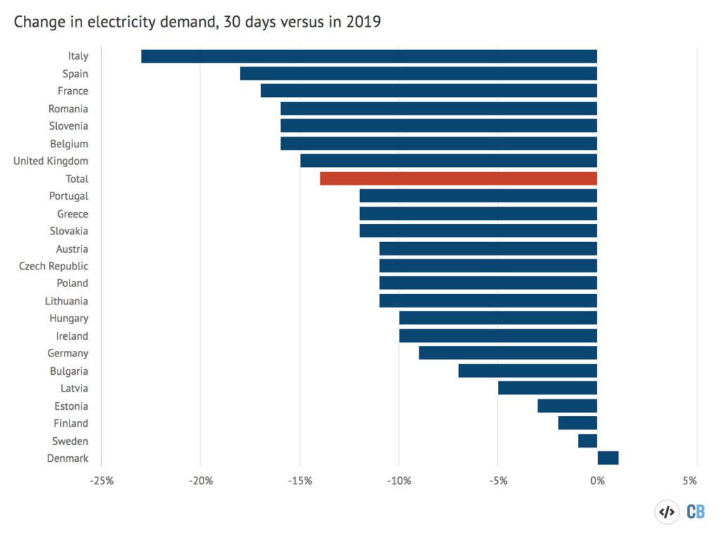 change in electricity demand