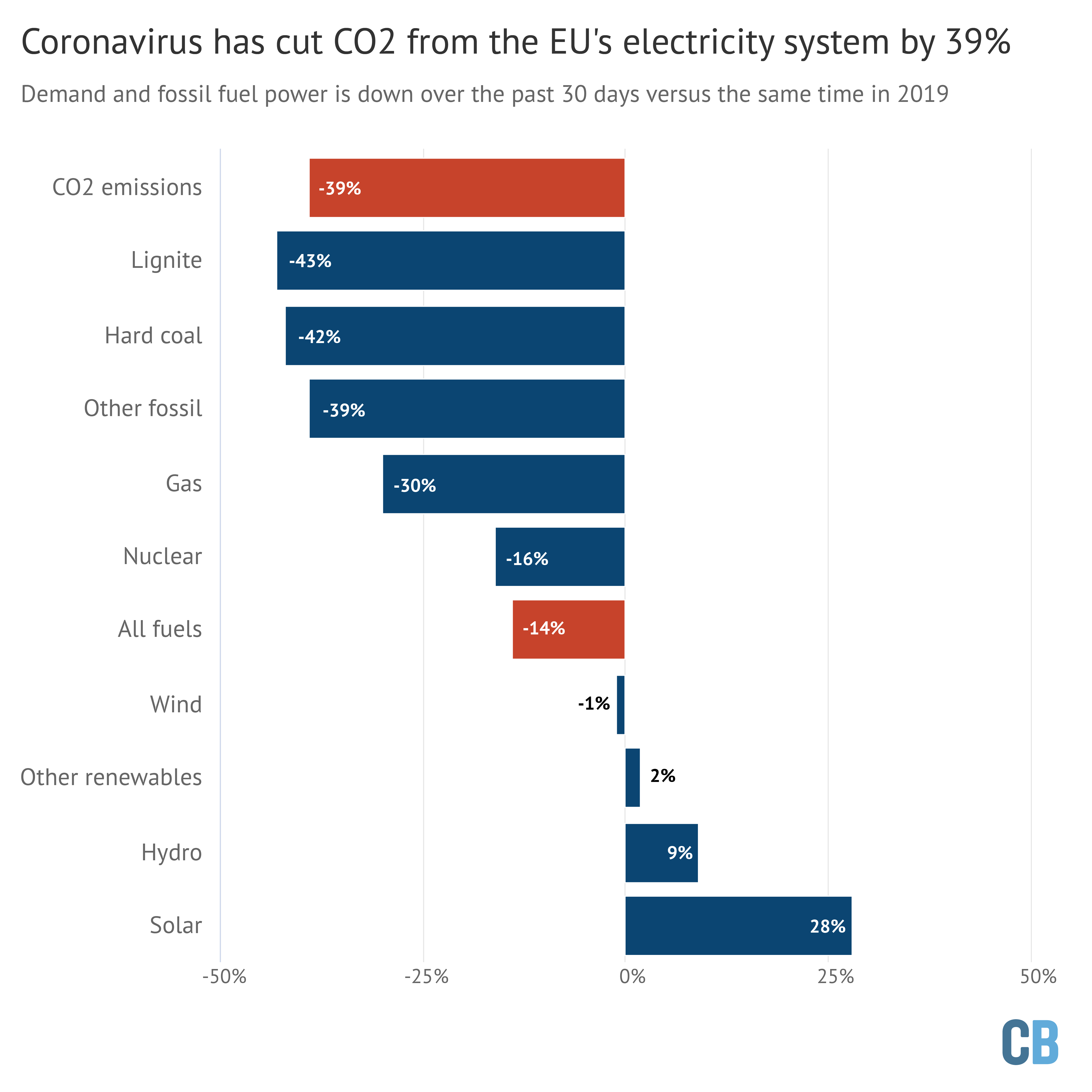 Change in electricity output and CO2 emissions for the EU27 and UK from 28th March to 26th April compared with the same period in 2019. Changes for each fuel are shown in blue, with the overall reduction in demand and CO2 emissions is in red. Source: Analysis of data from the European Network of Transmission System Operators for Electricity (ENTSO-E). Chart by Carbon Brief using Highcharts.