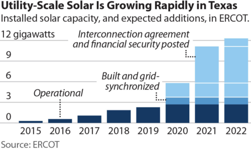 Utility Scale Solar is Growing Rapidly in Texas
