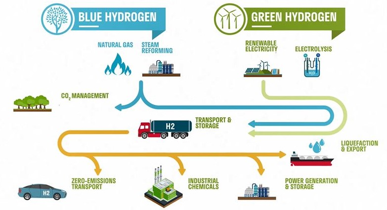 A chart showing two different ways of producing hydrogen.