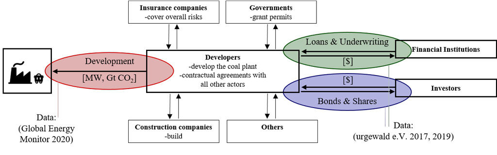 Actors and capital flows for coal-fired power plants.