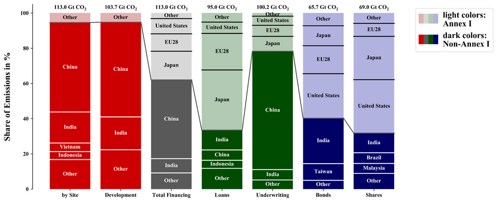Expected-territorial-and-finance-based-emissions-from-coal-plants-for-different-categories
