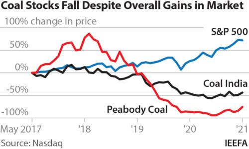 Coal stocks fall despite overall gains in market