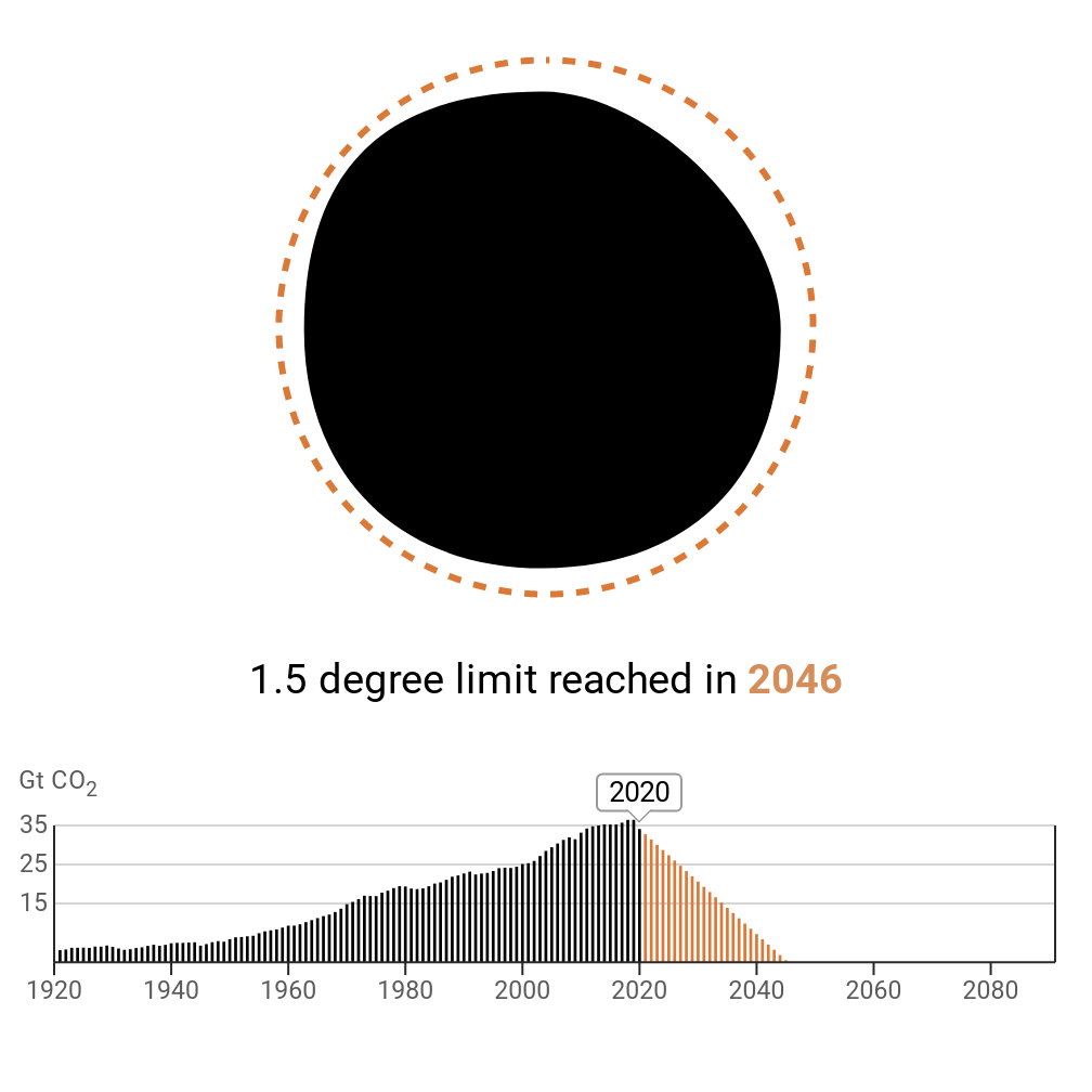 With very little space left in the carbon budget, the year needed to reach zero emissions is 2046.