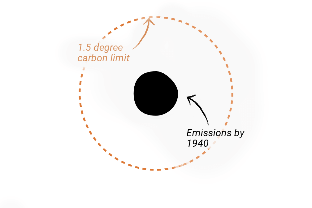 A dotted circle representing the global carbon budget, with a blob in the middle representing the emissions up until 1940.