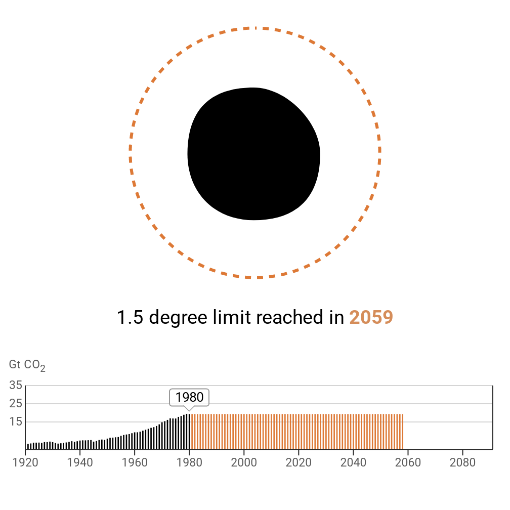 The chart shows when the world would hit the carbon budget if emissions stayed at 1980 levels - the year 2059.