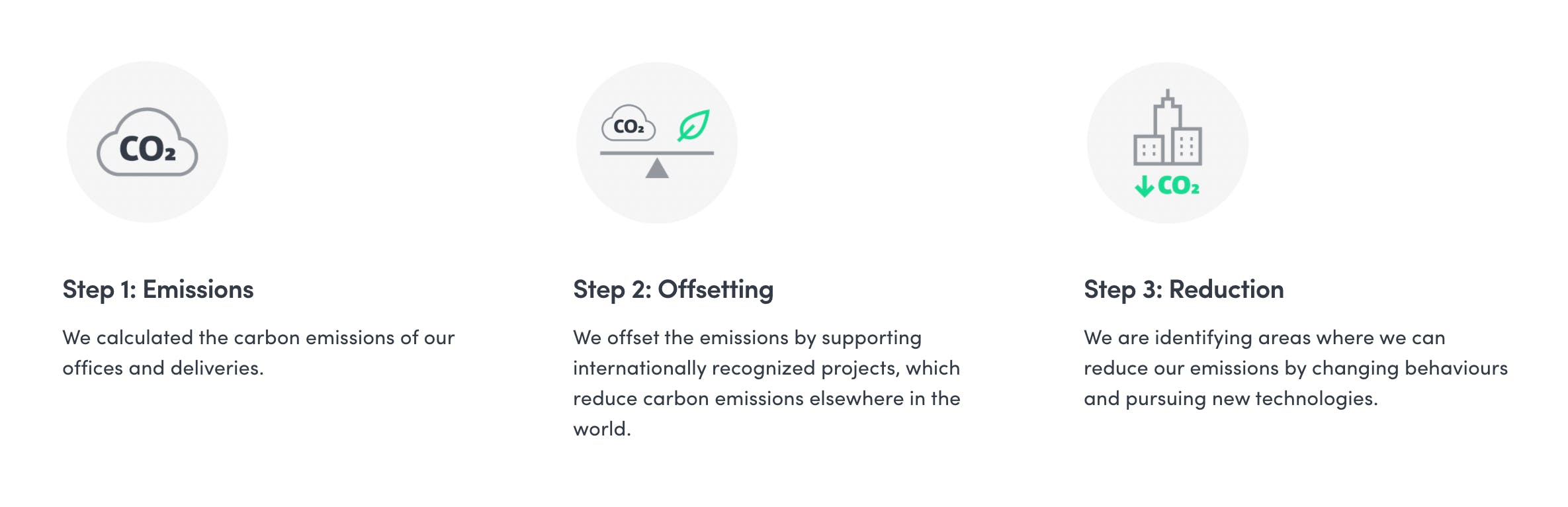 Delivery Hero's approach to decarbonisation