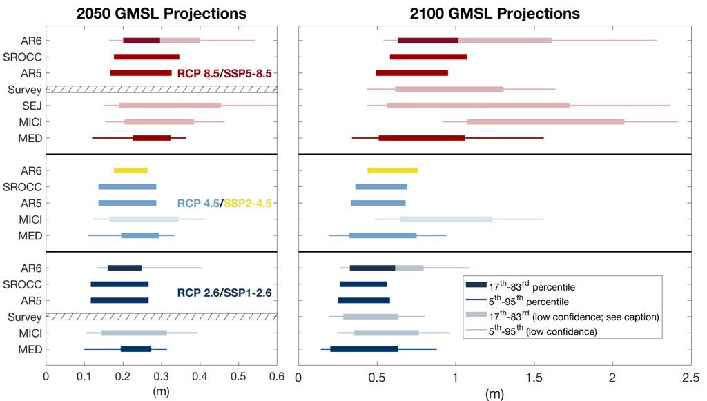 Projections of global mean sea level for 2050 and 2100 IPCC