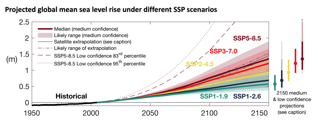 Projections of GMSL for each of the five SSP scenarios IPCC