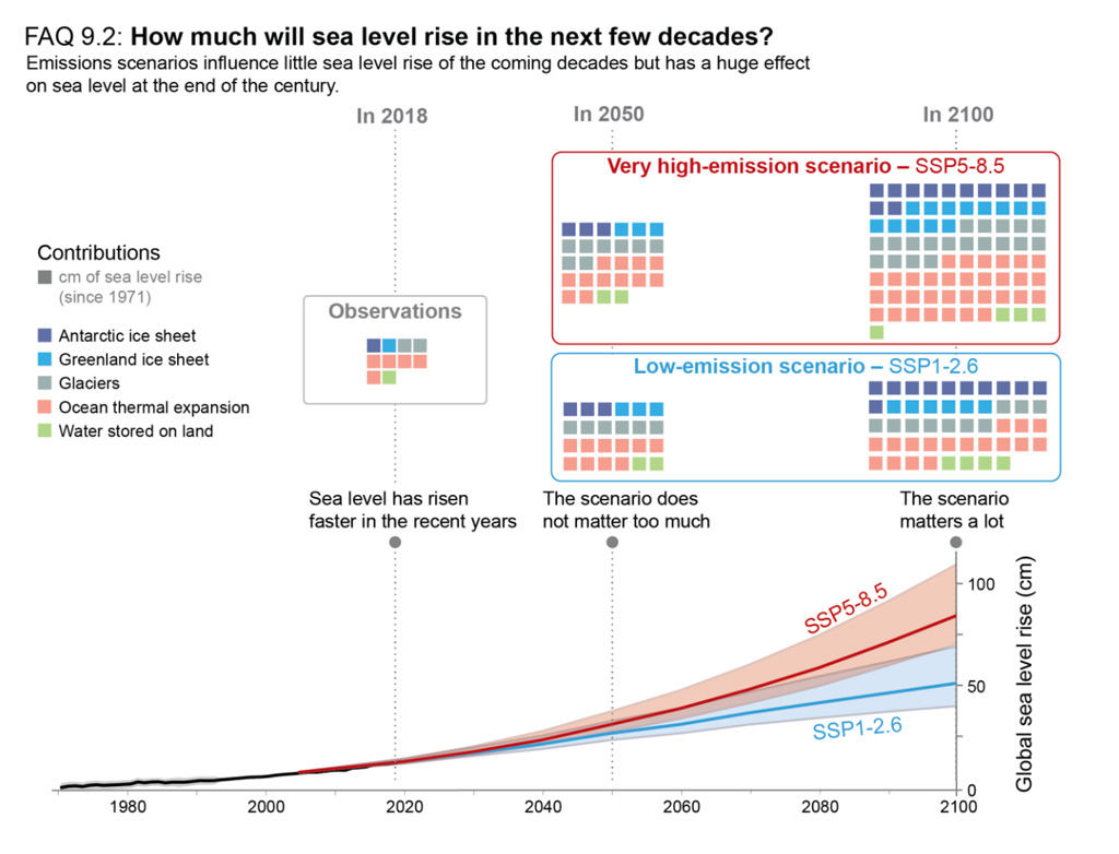 The contribution of sources to global sea level rise IPCC