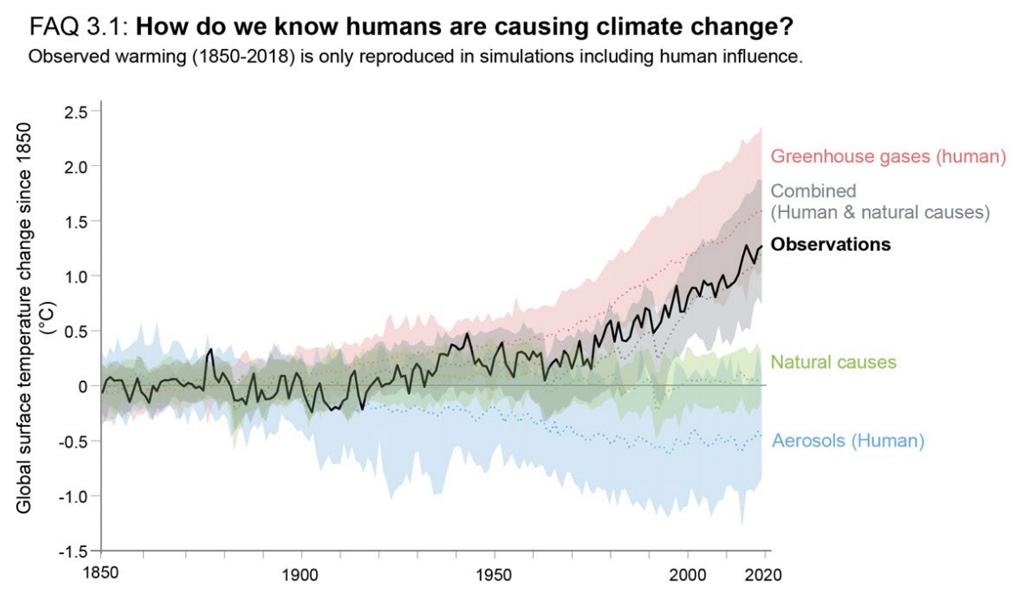 Drivers of observed warming over 1850-2020 IPCC