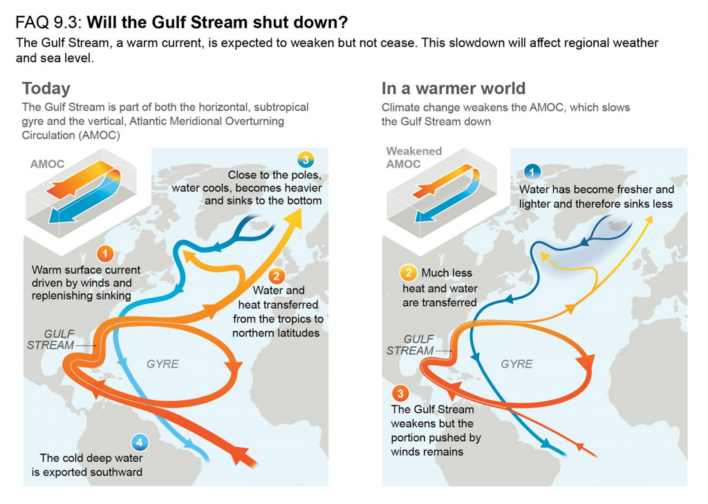 Horizontal and vertical circulations in the Atlantic today and in a warmer world IPCC