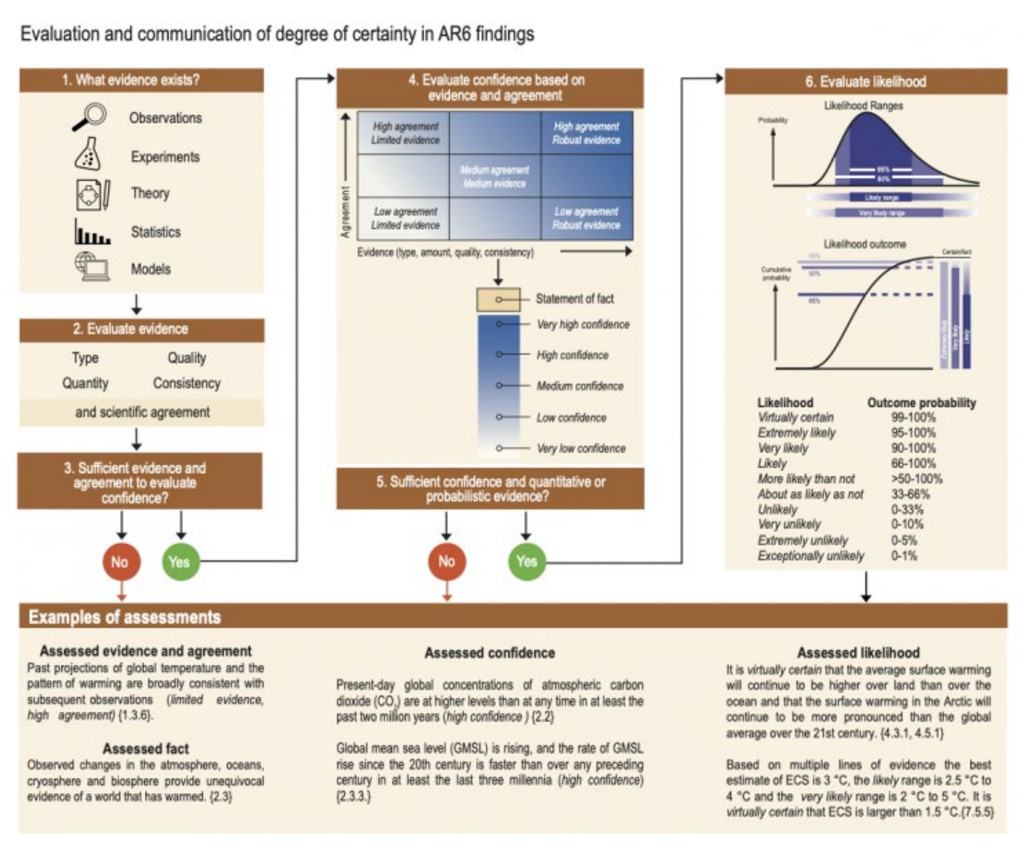 IPCC AR6 approach for characterising the understanding and uncertainty in assessment findings