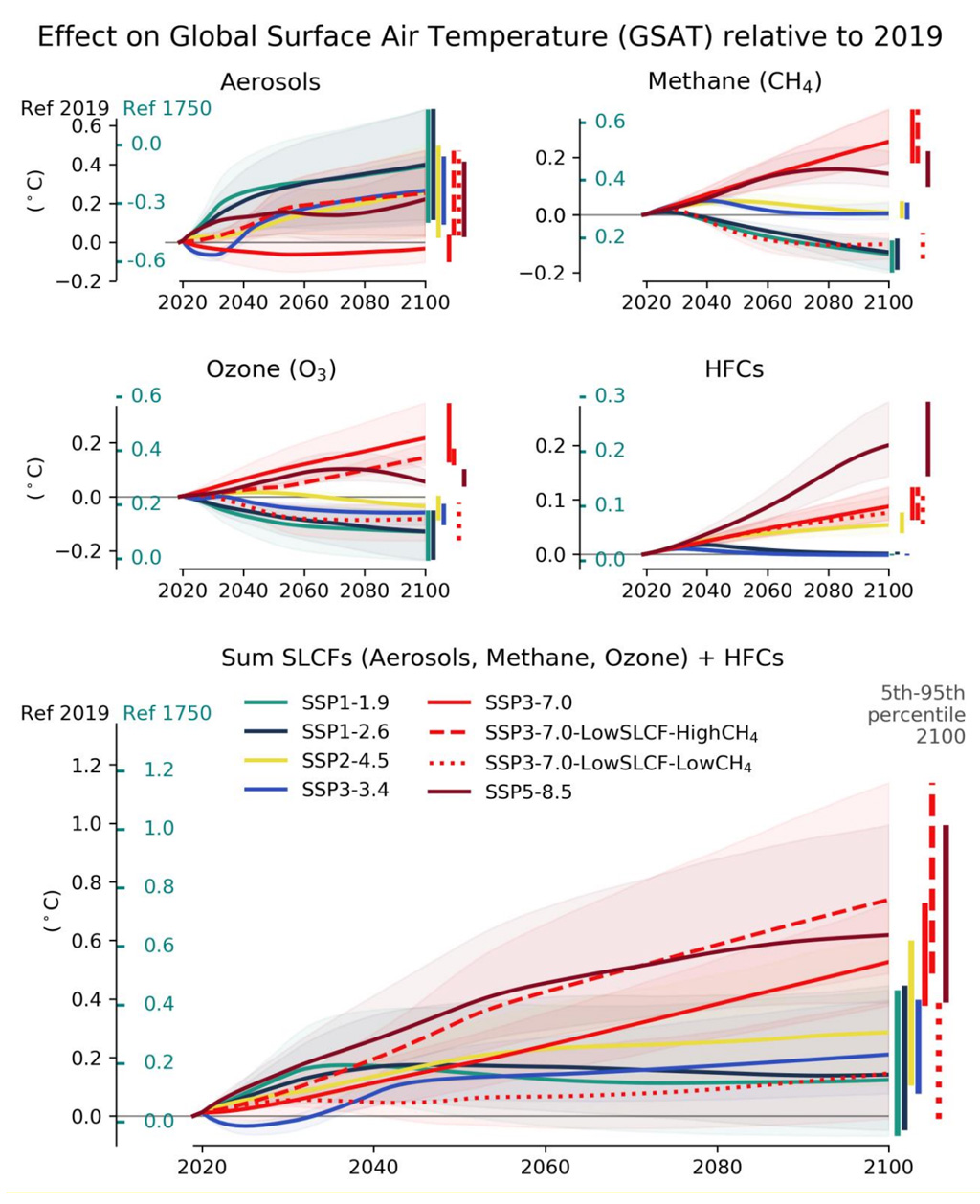 Effects of short-lived climate forcers and hydrofluorocarbons on global surface air temperature IPCC