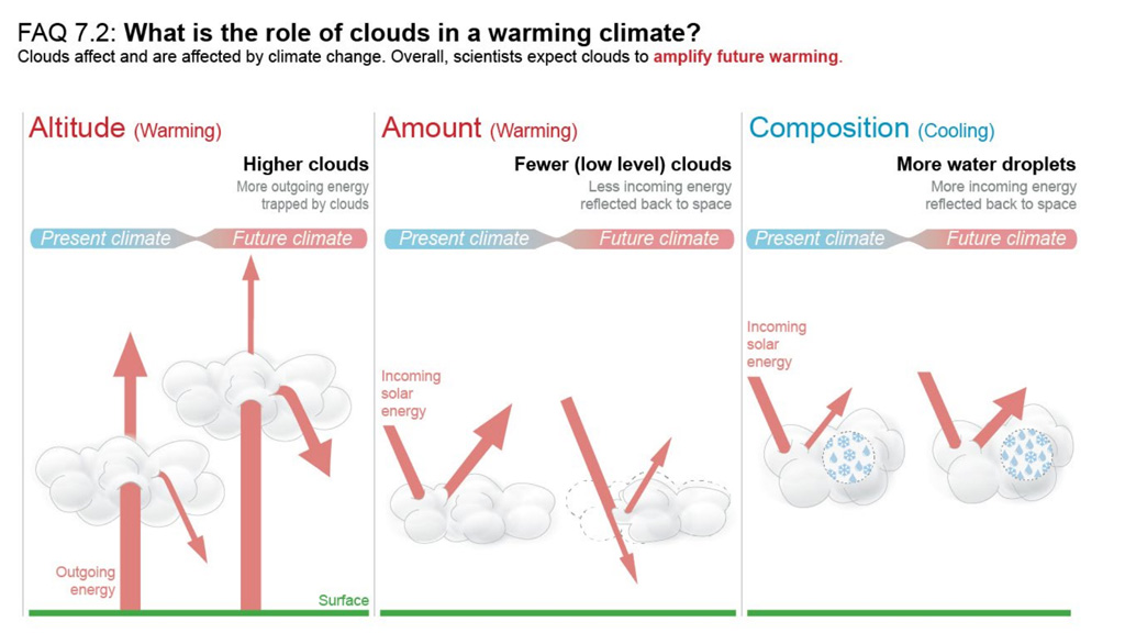 Interactions between clouds and the climate today and in a warmer future IPCC