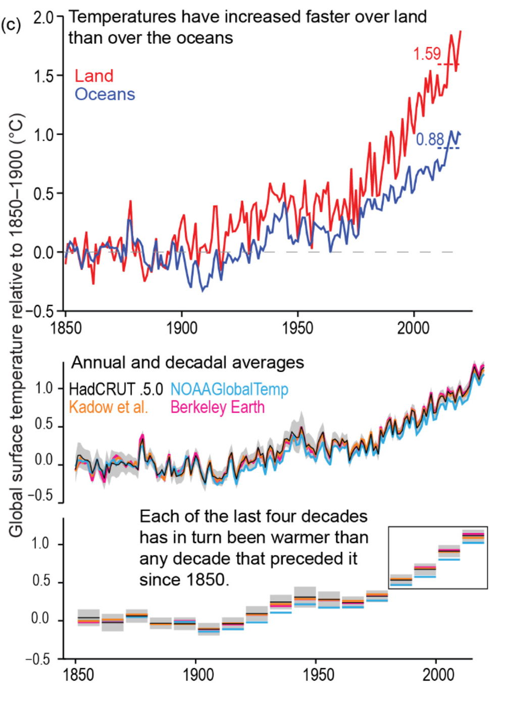 Global temperature changes and global surface average temperature IPCC.