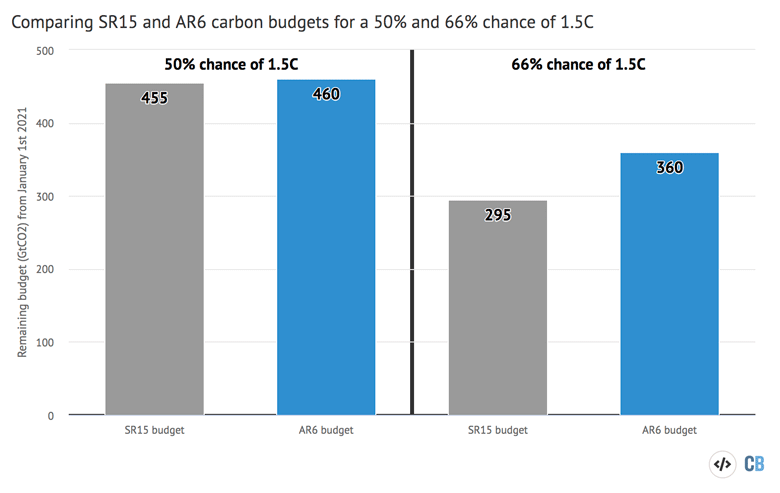 Carbon budgets for a 50 percent and 66 percent chance of avoiding more than 1.5C warming IPCC