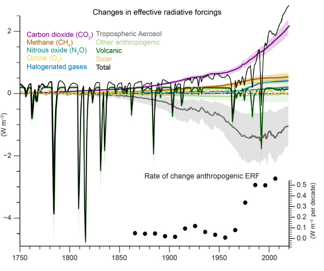Effective radiative forcing related to the climate drivers assessed in the AR6 report, with the total ERF