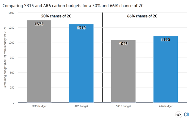 Carbon budgets for a 50 percent and 66 percent chance of avoiding more than 2C warming IPCC