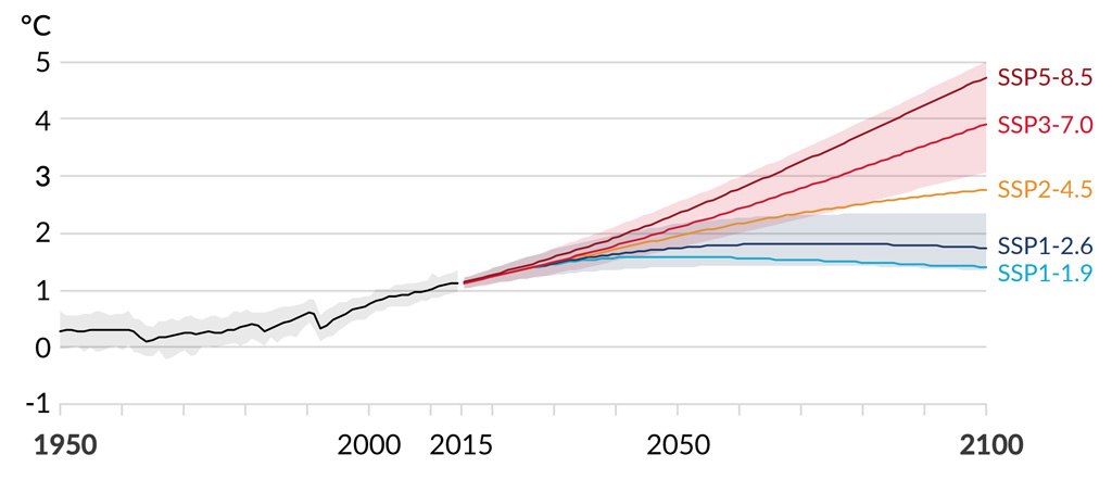 Global surface temperature changes relative to 1850-1900 IPCC
