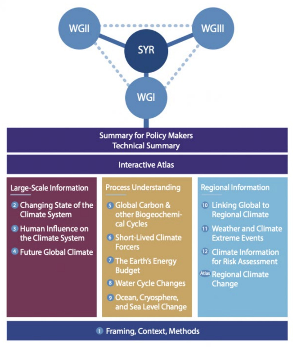 The structure of the IPCC AR6 WG1 Report